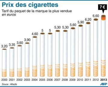 Prix des cigarettes