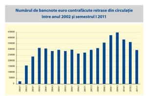 numar bancnote euro contrafcaute