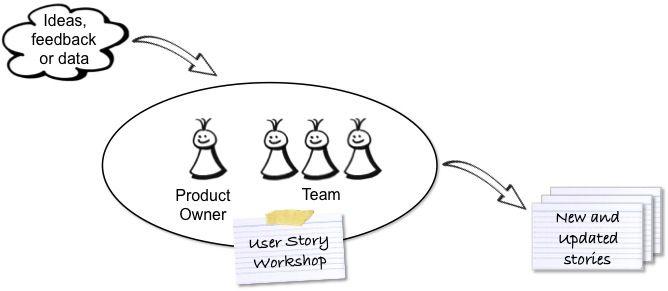 product owner user storiesçåçæå°çµæ