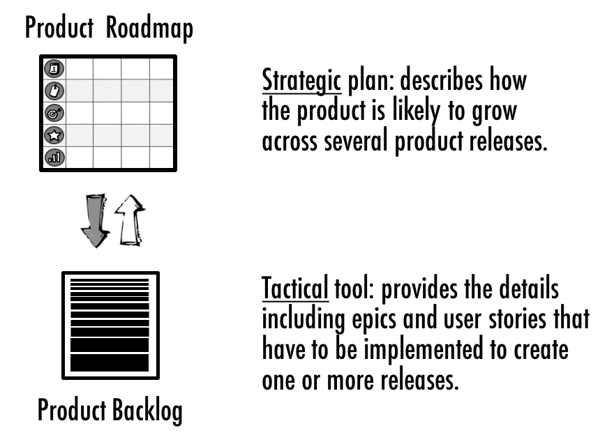 Product Roadmap and Product Backlog