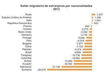 Numărul românilor din Spania a scăzut cu 5 la sută