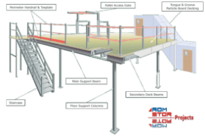 About Mezzanine Floors