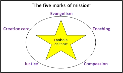 Chris Wright's 5 Marks of (Holistic) Missions