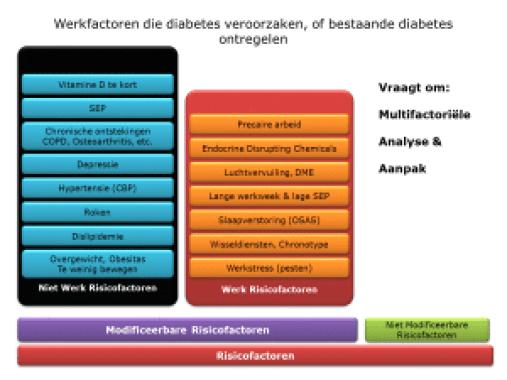 werkfactoren-die-diabetes-veroorzaken-reintegratie-tweede-spoor-wga-begeleiding