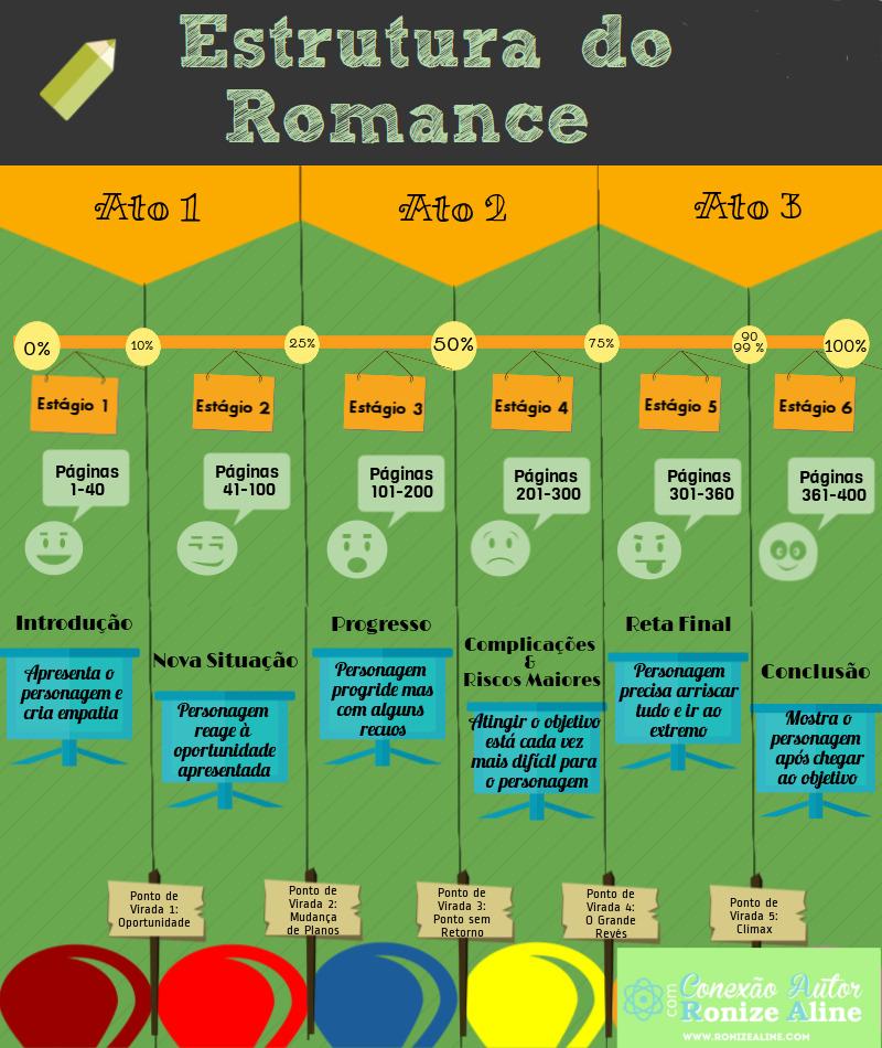 Como estruturar um romance - o guia definitivo