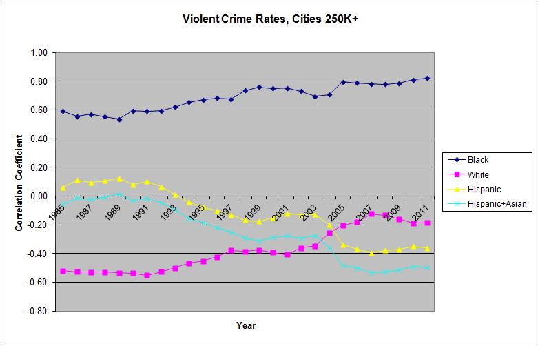 ViolentCrimesCities250k