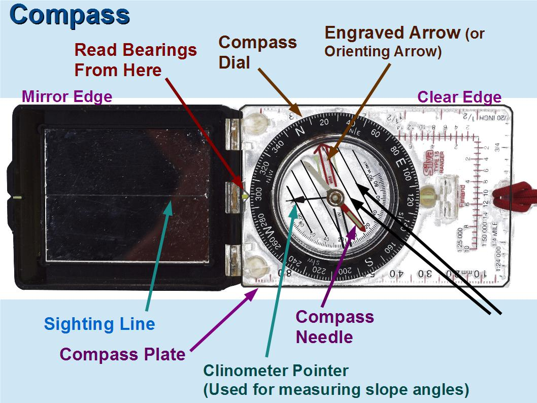 Techniques Of Using A Compass