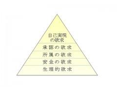 欲求五段階