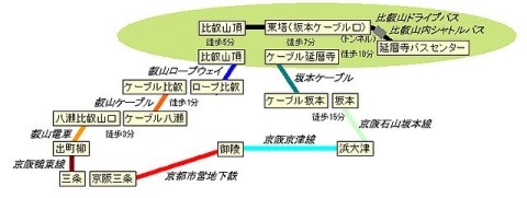 比叡山縦断ゴールデンコース
