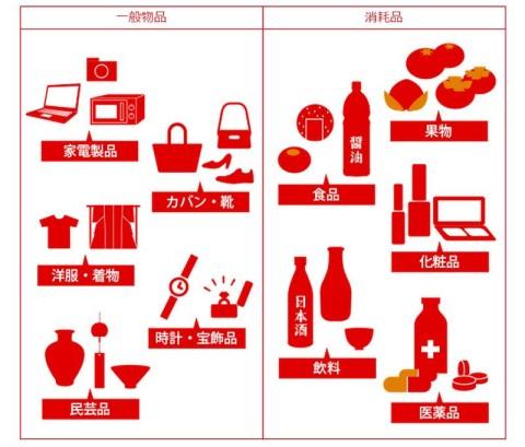、一般物品と消耗品