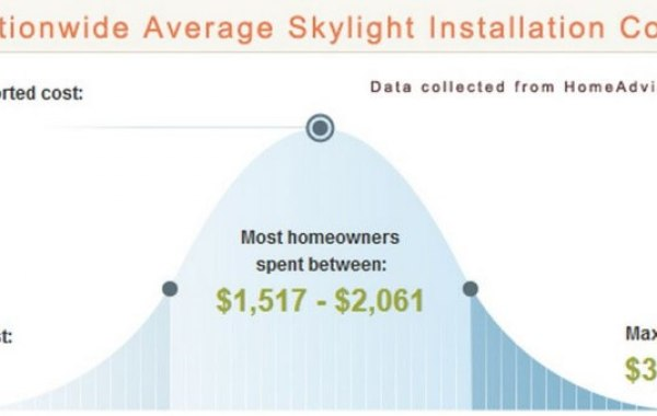 Cost of installing a skylight Infographic