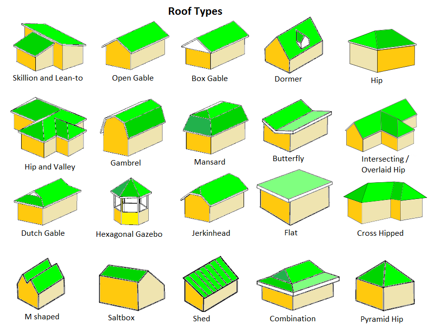 Top 20 Roof Types and Pros & Cons - Roof Styles, Design & Architecture