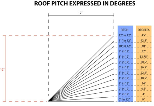Estimating roof pitch determining suitable roof types for What is a 4 12 roof pitch