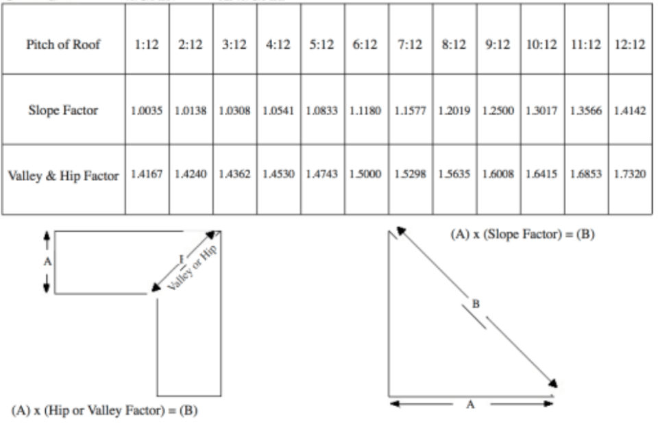 Slope Factor Chart Roofing Calculator Estimate Your