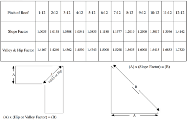 Estimating Roof Pitch Amp Determining Suitable Roof Types