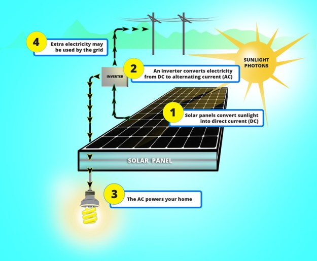 Solar Power For Homes Pv Solar Panels Vs Solar Shingles