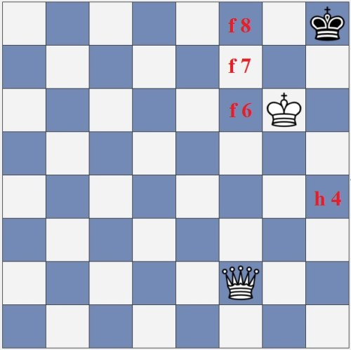 Which of these four squares is best for the white queen to move to?