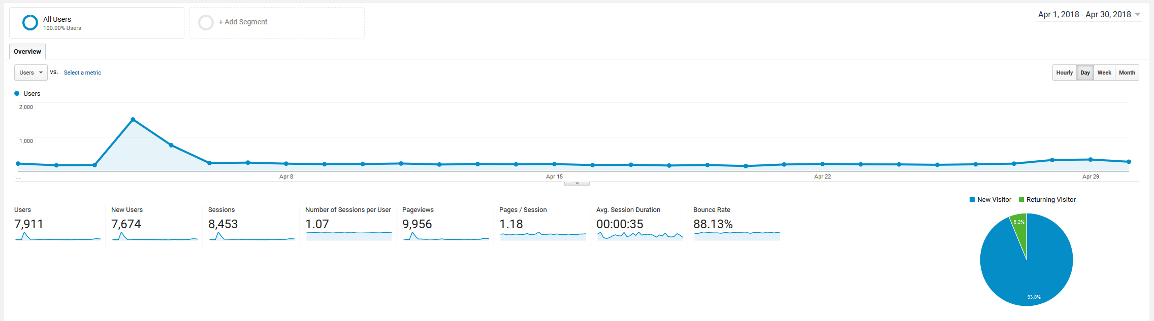 April 2018 Google Analytics roseclearfield.com | http://www.roseclearfield.com