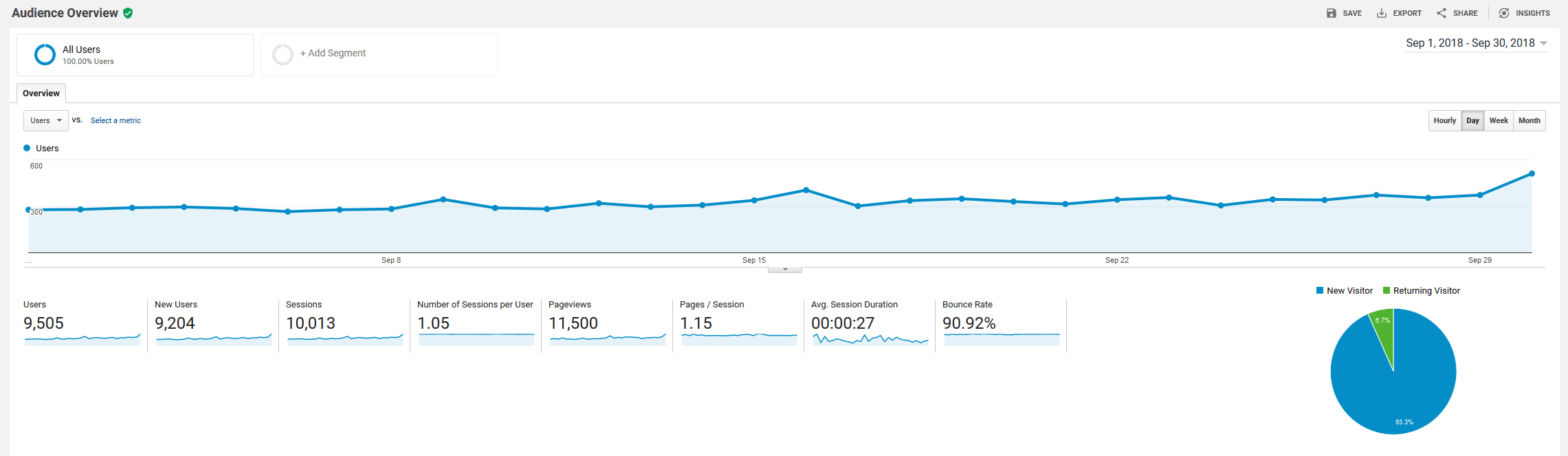 September 2018 Google Analytics roseclearfield.com | https://www.roseclearfield.com