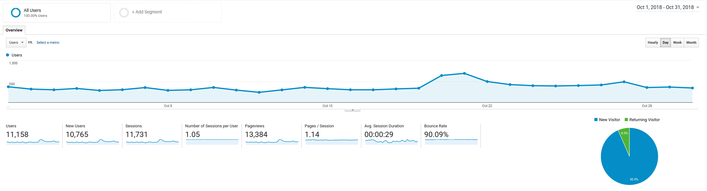 October 2018 Google Analytics roseclearfield.com | https://www.roseclearfield.com
