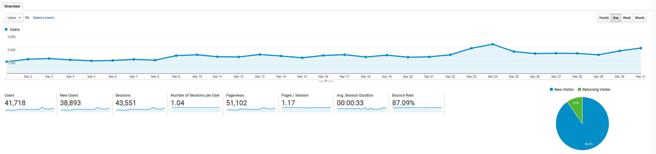 March 2019 Google Analytics roseclearfield.com | https://www.roseclearfield.com