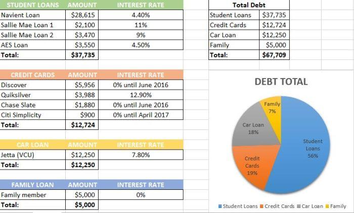 2015 August Debt