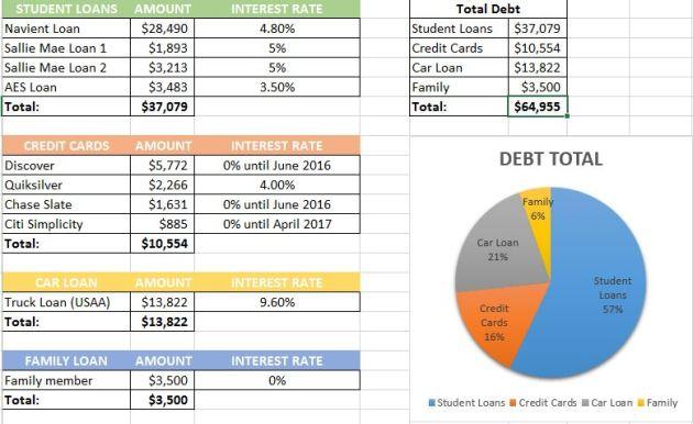 2015 December Debt Payoff