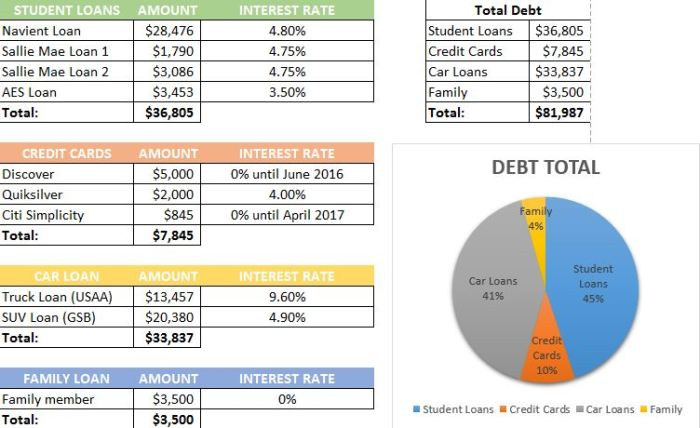 February Debt Pay-Off Report 2016