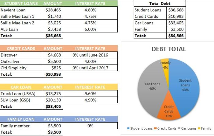March Debt Payoff Numbers