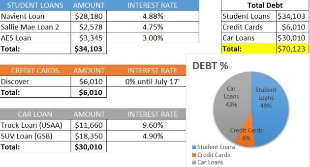October 2016 Debt Payoff Report