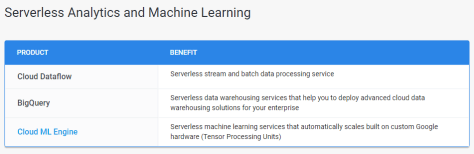 Google Serverless Analytics and Machine Learning