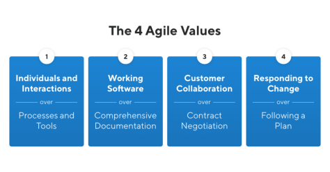 Four Agile Values