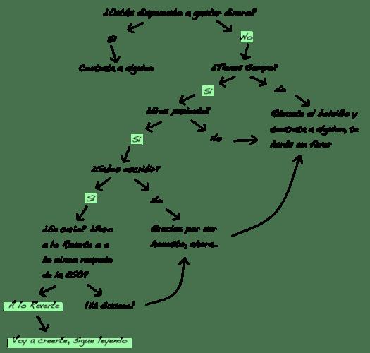 Diagrama de flujo con el que discernir si compensa pagar a alguien por un trabajo o hacerlo uno mismo