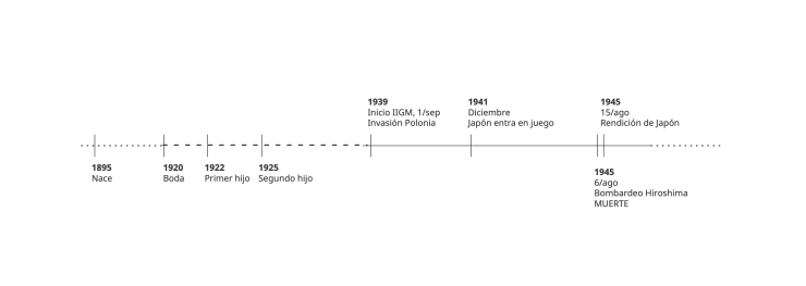 Línea temporal del personaje desde su nacimiento hasta su muerte el día de los bombardeos.