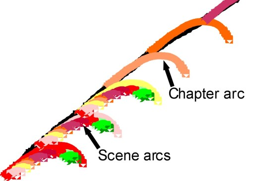 Scene arcs overlaid on chapter arcs