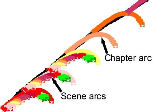 Scene arcs overlaid on chapter arcs