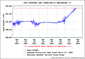 USGS Lake Champlain Water Level, April 28, 2011