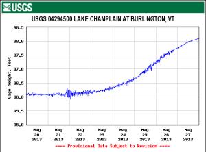 Lake Champlain Water Level via USGA