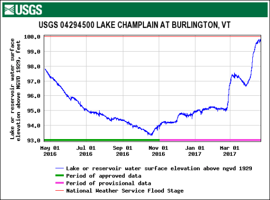 Current Lake Champlain water level on April 21, 2017 (Source: USGS.gov)