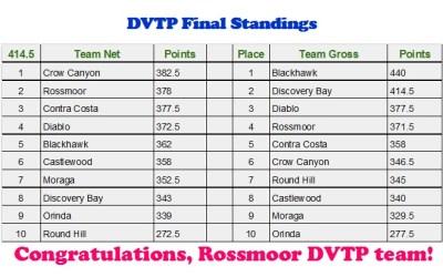 Final Standings DVTP 2017