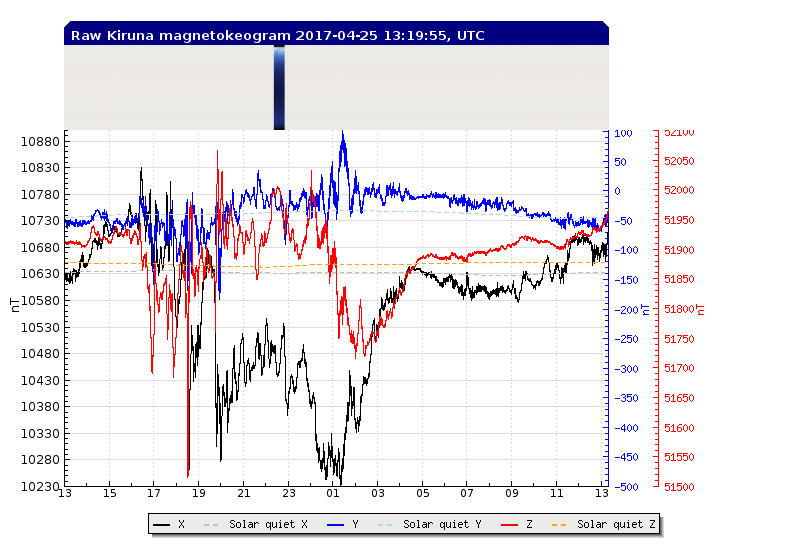 http://www.irf.se/maggraphs/rtplot_flux2_solarq_abs_24.png
