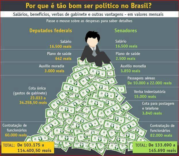 ser político no Brasil