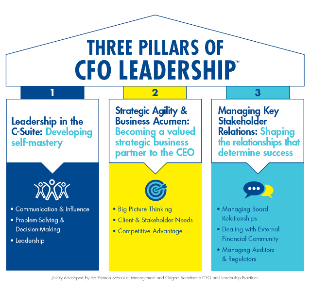 Image result for key CFO Skill sets