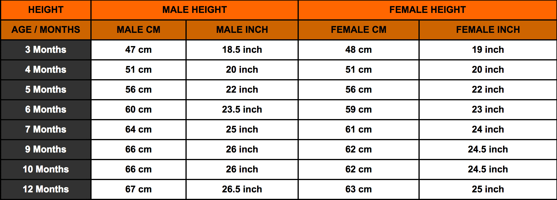Rottweiler Growth Chart Rottweiler Height Chart Rottweiler Weight