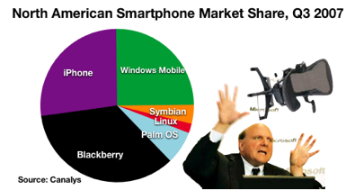 Symbian, iPhone, Windows mobile US market share