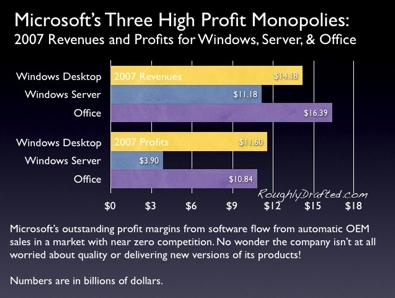 Microsoft Profit Sources