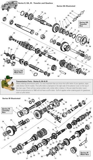 Land Rover Series II, IIA, & III Transmission Gearbox