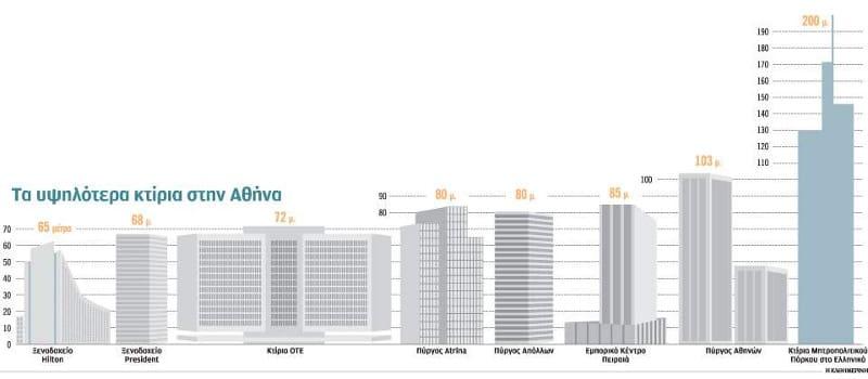 «Λας Βέγκας» το Ελληνικό: Έξι ουρανοξύστες κι ένα καζίνο - τέρας