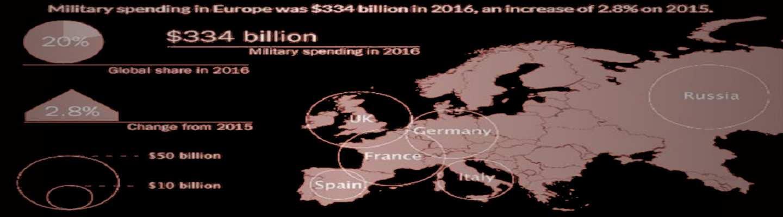 Παγκόσμια Βιομηχανία Όπλων - Η λίστα των εξοπλισμών