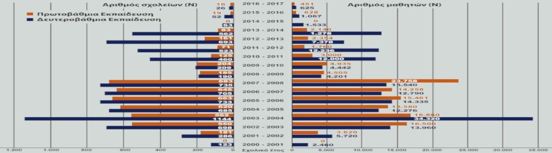 Εκθέσεις για ναρκωτικά – Η κατάσταση σε Ελλάδα και Ευρώπη (Γράφημα)